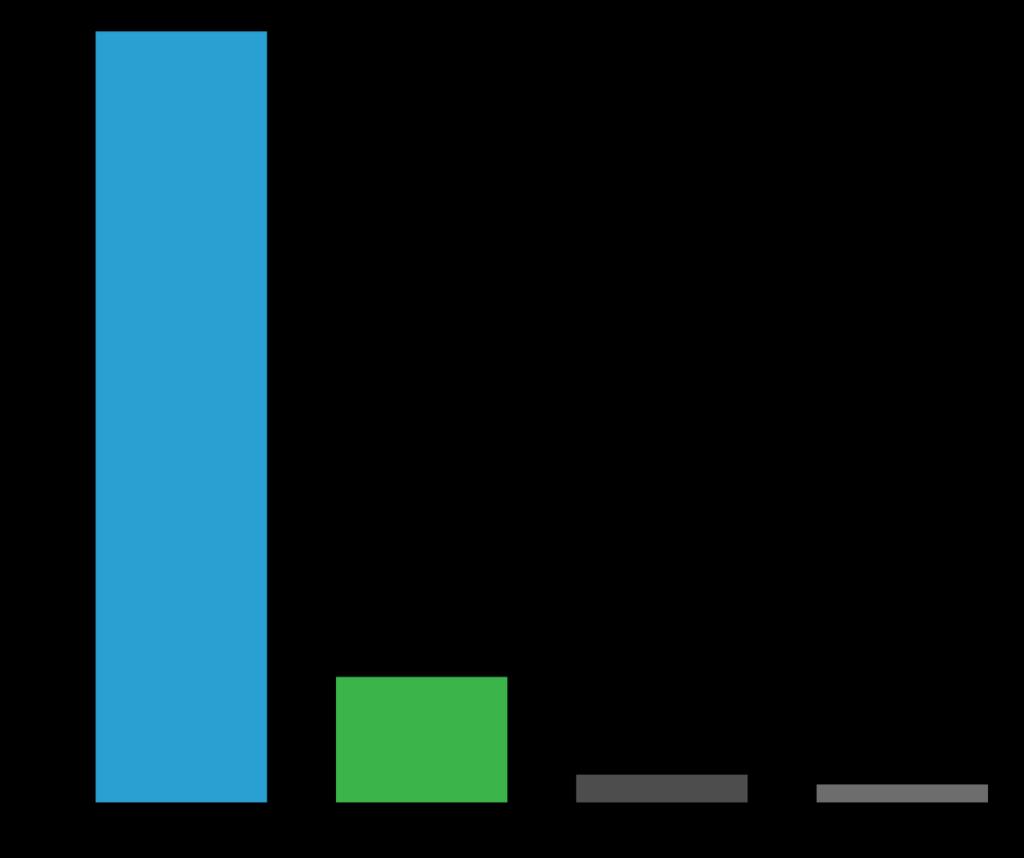 Blog Theme Design Graph - WordPress Platforms